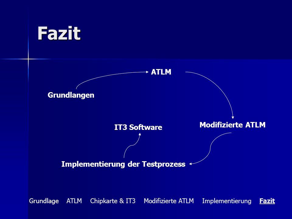 Fazit Grundlangen ATLM Modifizierte ATLM Implementierung der Testprozess IT3 Software Grundlage ATLM Chipkarte & IT3 Modifizierte ATLM Implementierung