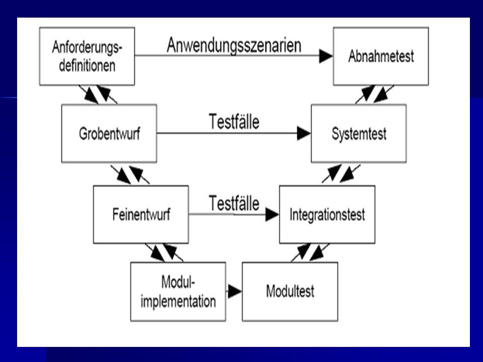 6.Überprüfung und Bewertung Ziel: festlegen, welche Aktivitäten verbessert werden können.