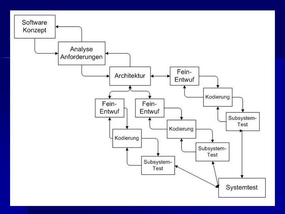 Testverfahren und Teststrategien Top-Down- und Bottom-Up-Testen Top-Down- und Bottom-Up-Testen Inkrementelles und nichtinkrementelles Testen Inkrementelles und nichtinkrementelles Testen Statische Analyse und dynamischer Test Statische Analyse und dynamischer Test Black-Box-Test, White-Box-Test und Grey-Box-Test Black-Box-Test, White-Box-Test und Grey-Box-Test … Grundlage ATLM Chipkarte & IT3 Modifizierte ATLM Implementierung Fazit
