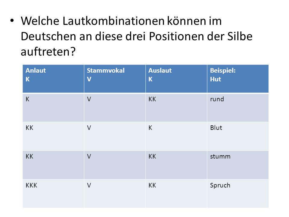 Welche Lautkombinationen können im Deutschen an diese drei Positionen der Silbe auftreten.