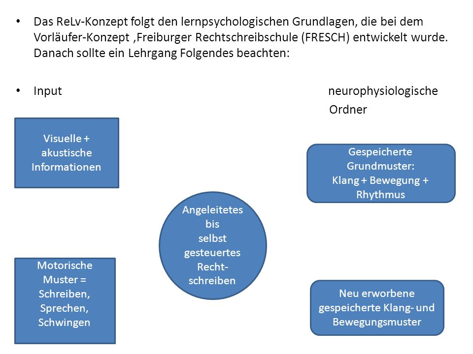 Das ReLv-Konzept folgt den lernpsychologischen Grundlagen, die bei dem Vorläufer-Konzept Freiburger Rechtschreibschule (FRESCH) entwickelt wurde.