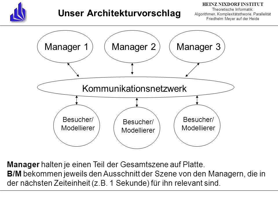 Manager 1Manager 2Manager 3 Kommunikationsnetzwerk Manager halten je einen Teil der Gesamtszene auf Platte.