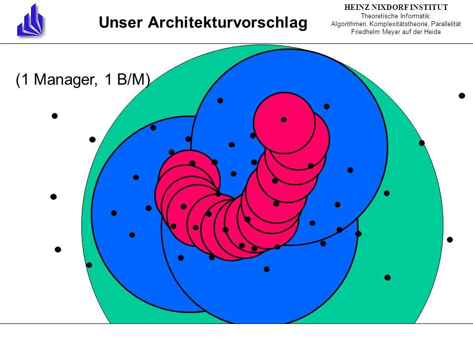 Unser Architekturvorschlag (1 Manager, 1 B/M) HEINZ NIXDORF INSTITUT Theoretische Informatik: Algorithmen, Komplexitätstheorie, Parallelität Friedhelm Meyer auf der Heide