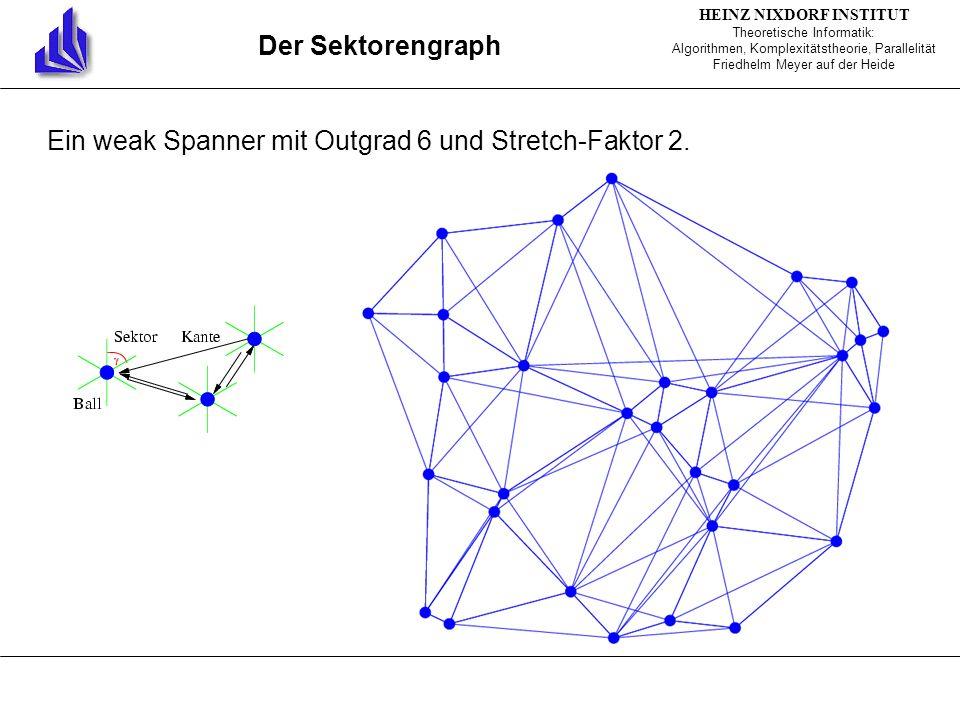 HEINZ NIXDORF INSTITUT Theoretische Informatik: Algorithmen, Komplexitätstheorie, Parallelität Friedhelm Meyer auf der Heide Der Sektorengraph Ein weak Spanner mit Outgrad 6 und Stretch-Faktor 2.