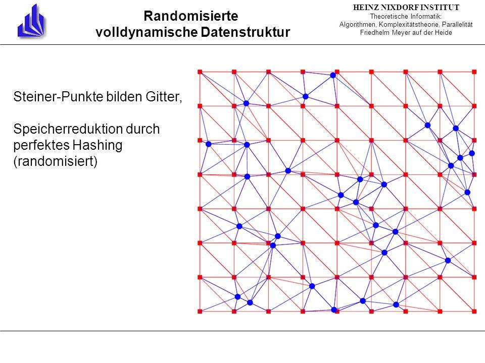 HEINZ NIXDORF INSTITUT Theoretische Informatik: Algorithmen, Komplexitätstheorie, Parallelität Friedhelm Meyer auf der Heide Randomisierte volldynamische Datenstruktur Steiner-Punkte bilden Gitter, Speicherreduktion durch perfektes Hashing (randomisiert)