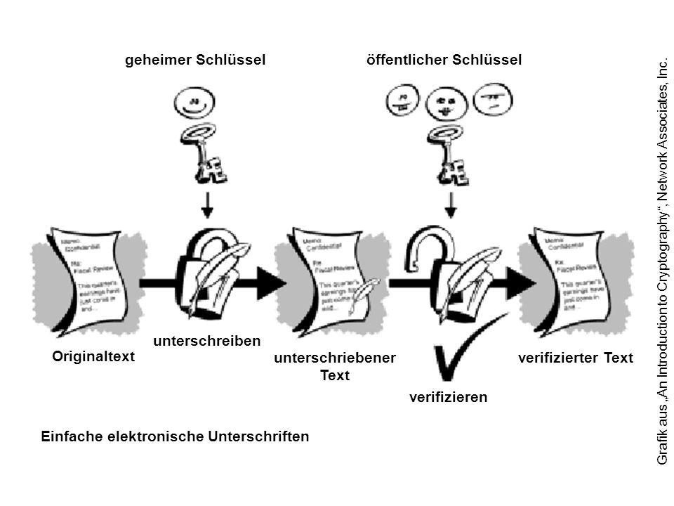 geheimer Schlüsselöffentlicher Schlüssel verifizieren unterschriebener Text unterschreiben Originaltext verifizierter Text Einfache elektronische Unterschriften Grafik aus An Introduction to Cryptography, Network Associates, Inc.