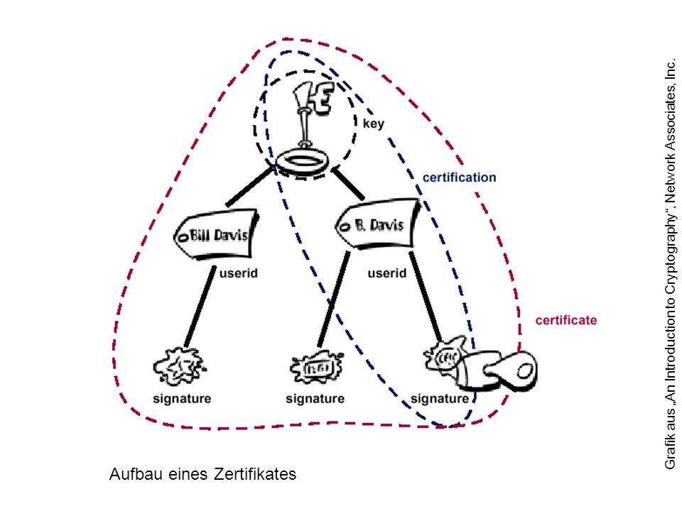 Aufbau eines Zertifikates Grafik aus An Introduction to Cryptography, Network Associates, Inc.