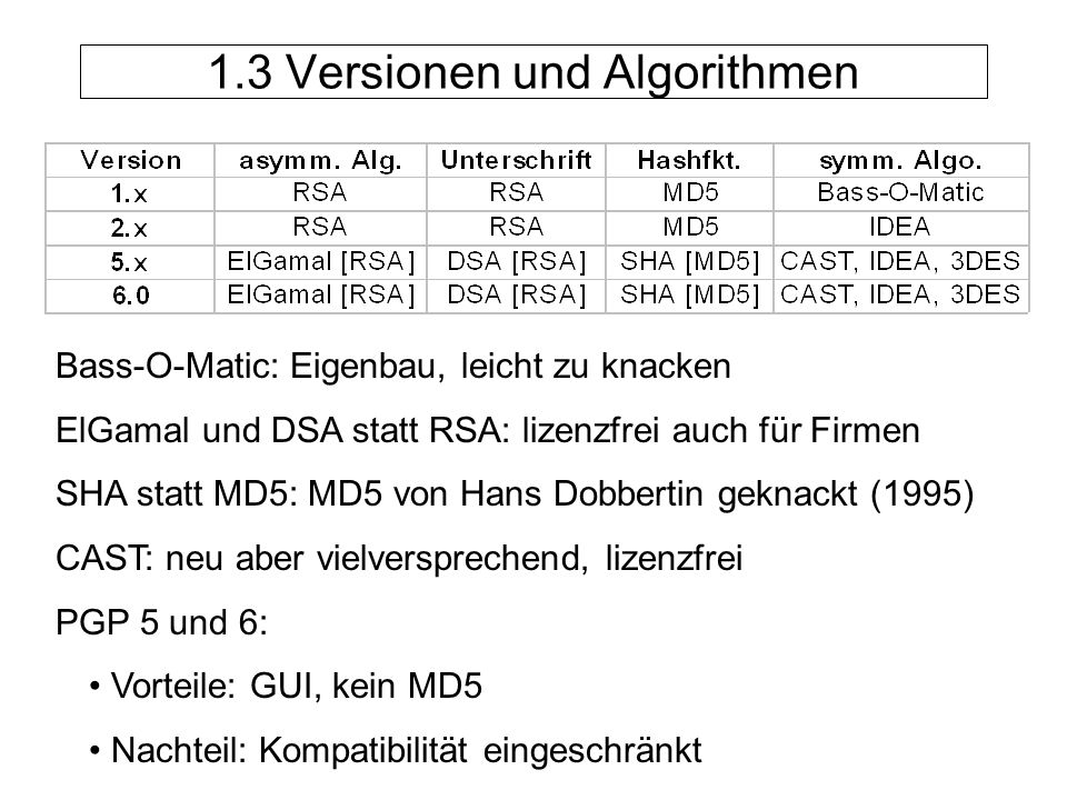 Bass-O-Matic: Eigenbau, leicht zu knacken ElGamal und DSA statt RSA: lizenzfrei auch für Firmen SHA statt MD5: MD5 von Hans Dobbertin geknackt (1995) CAST: neu aber vielversprechend, lizenzfrei PGP 5 und 6: Vorteile: GUI, kein MD5 Nachteil: Kompatibilität eingeschränkt 1.3 Versionen und Algorithmen
