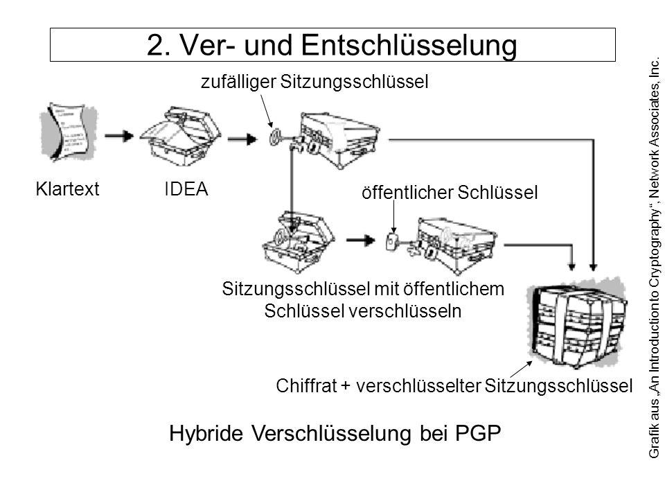 2. Ver- und Entschlüsselung Klartext IDEA zufälliger Sitzungsschlüssel öffentlicher Schlüssel Sitzungsschlüssel mit öffentlichem Schlüssel verschlüsse