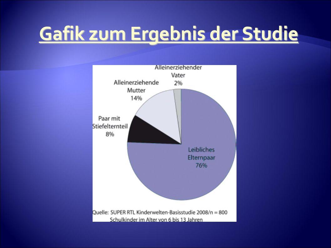 Gafik zum Ergebnis der Studie