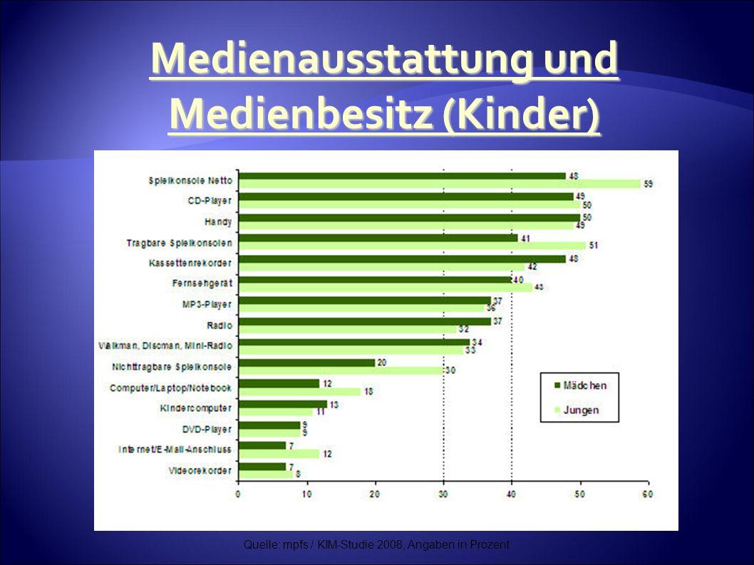 Quelle: mpfs / KIM-Studie 2008, Angaben in Prozent Medienausstattung und Medienbesitz (Kinder)