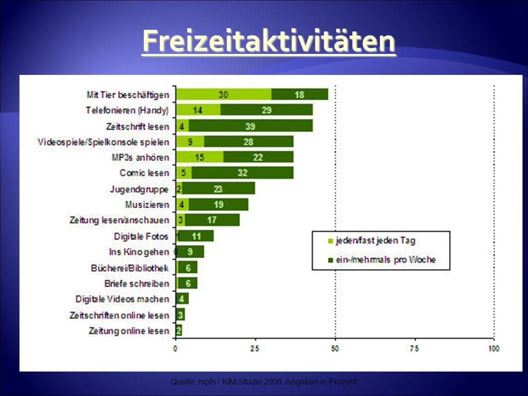 Quelle: mpfs / KIM-Studie 2008, Angaben in Prozent Freizeitaktivitäten