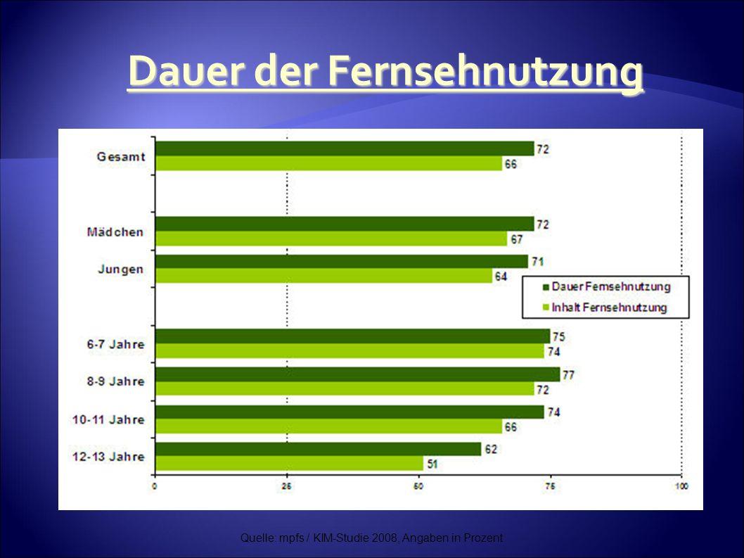 Quelle: mpfs / KIM-Studie 2008, Angaben in Prozent Dauer der Fernsehnutzung