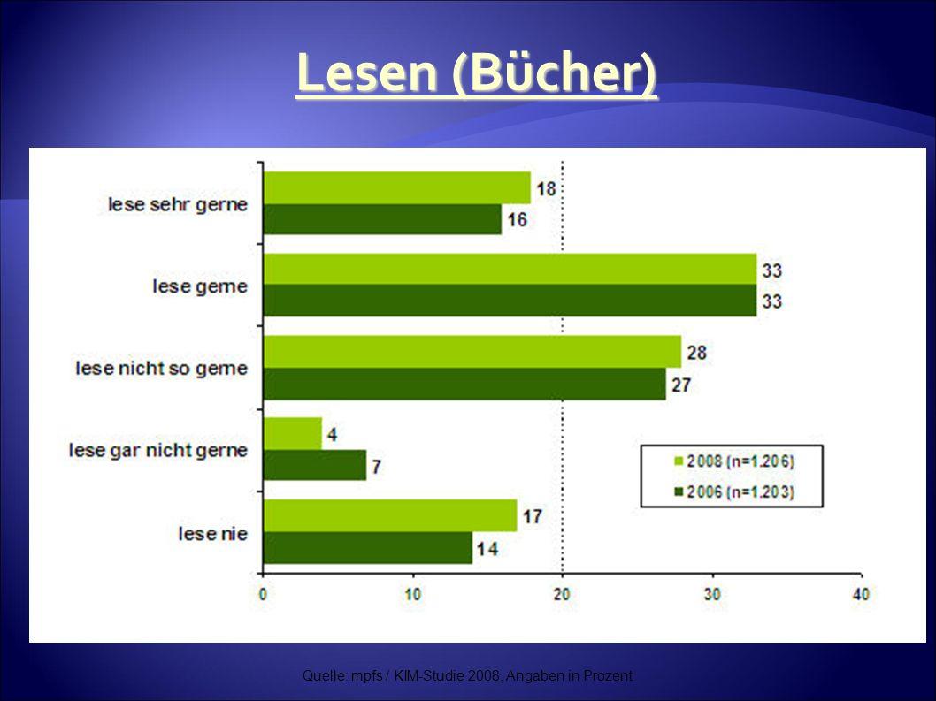 Quelle: mpfs / KIM-Studie 2008, Angaben in Prozent Lesen (Bücher)
