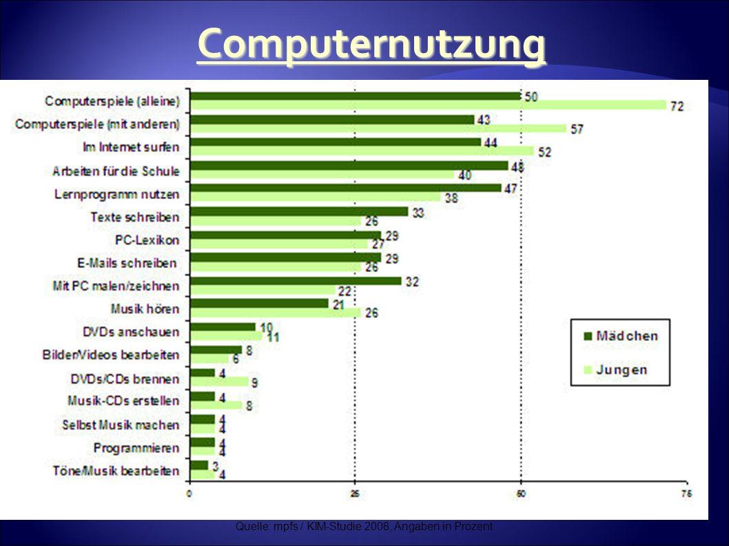 Quelle: mpfs / KIM-Studie 2008, Angaben in Prozent Computernutzung
