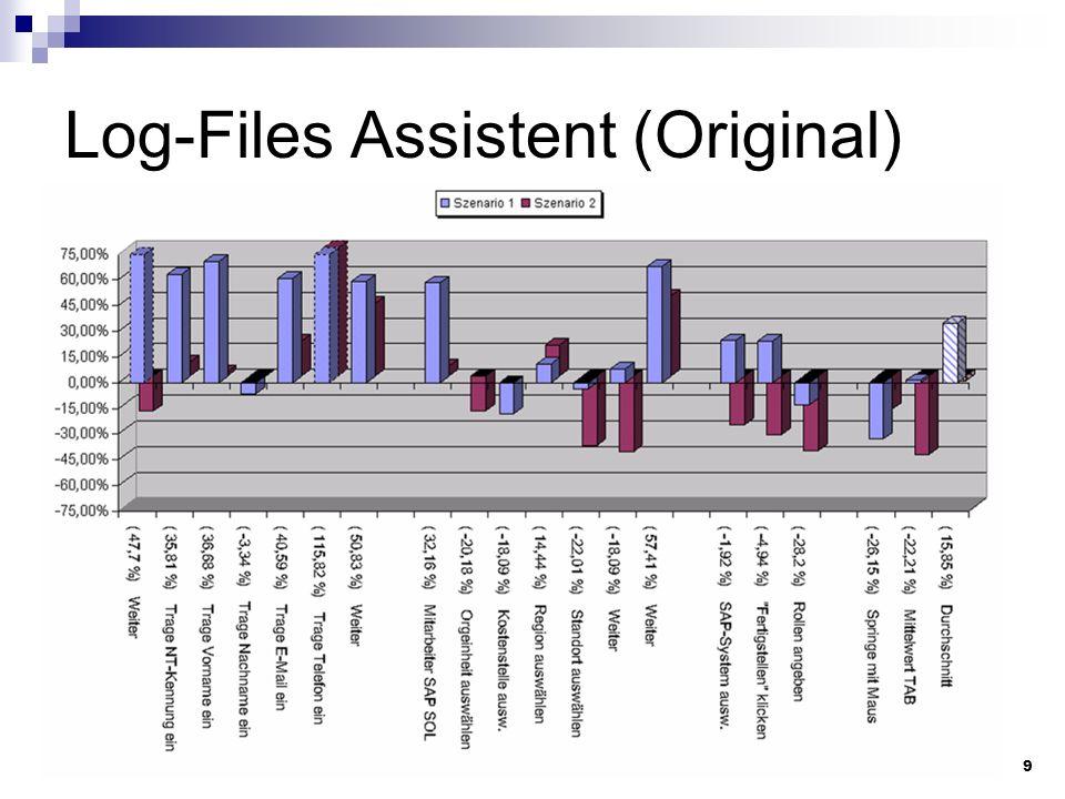 Universität Paderborn / Fakultät für Informatik - Steffen Sommer9 Log-Files Assistent (Original)