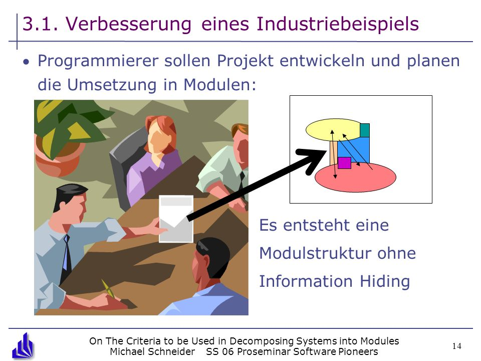 On The Criteria to be Used in Decomposing Systems into Modules Michael SchneiderSS 06 Proseminar Software Pioneers 14 3.1. Verbesserung eines Industri