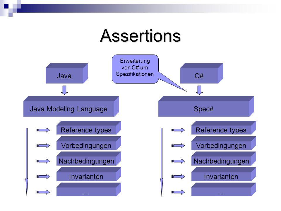 Assertions Java Java Modeling Language Invarianten Nachbedingungen Vorbedingungen … Reference types C# Spec# Invarianten Nachbedingungen Vorbedingungen … Reference types Erweiterung von C# um Spezifikationen