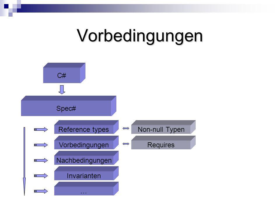 Vorbedingungen C# Spec# Invarianten Nachbedingungen Vorbedingungen … Reference types Requires Non-null Typen