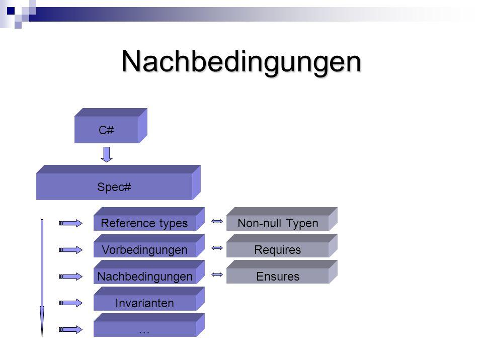 Nachbedingungen C# Spec# Invarianten Nachbedingungen Vorbedingungen … Reference types Ensures Requires Non-null Typen