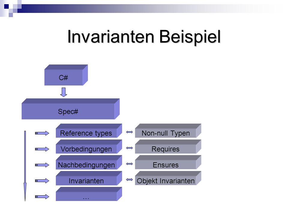 Invarianten Beispiel C# Spec# Invarianten Nachbedingungen Vorbedingungen … Reference types Objekt Invarianten Ensures Requires Non-null Typen