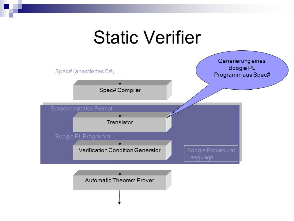 Static Verifier Spec# Compiler Translator Verification Condition Generator Automatic Theorem Prover Generierung eines Boogie PL Programm aus Spec# Boogie Procedural Language Spec# (annotiertes C#) Boogie PL Programm Sprachneutralse Format