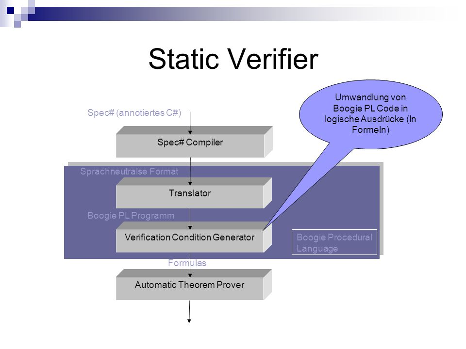Static Verifier Spec# Compiler Translator Verification Condition Generator Automatic Theorem Prover Umwandlung von Boogie PL Code in logische Ausdrücke (In Formeln) Boogie Procedural Language Spec# (annotiertes C#) Boogie PL Programm Formulas Sprachneutralse Format