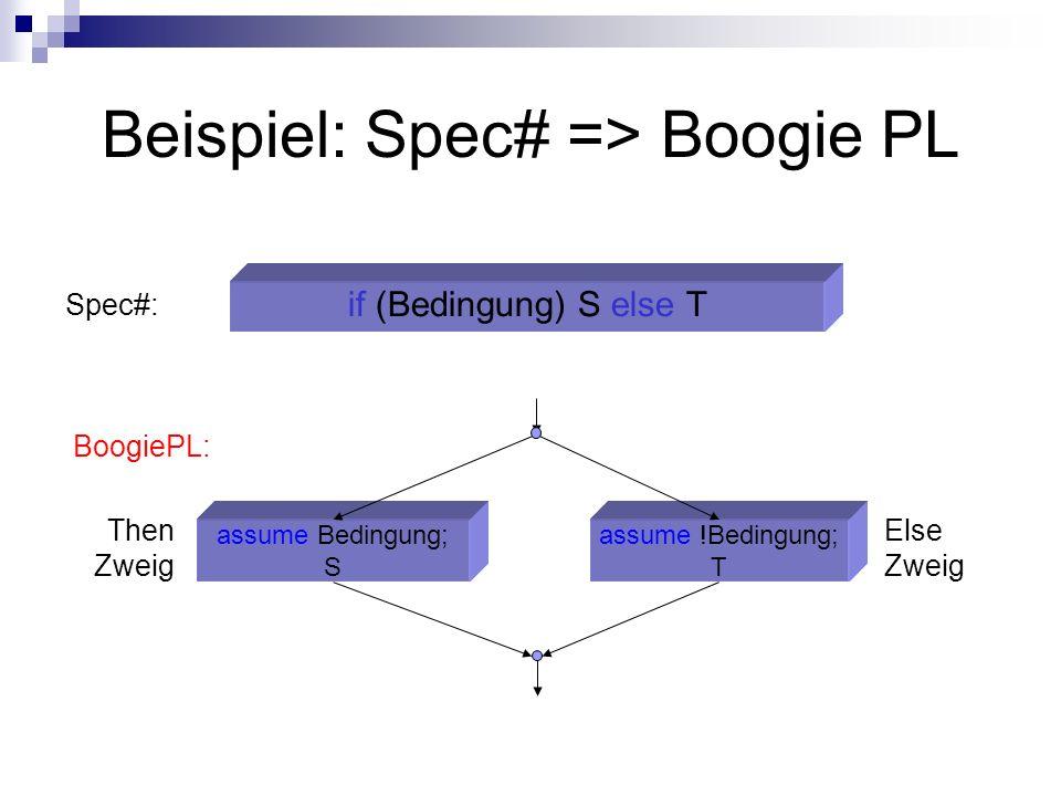 Beispiel: Spec# => Boogie PL if (Bedingung) S else T Spec#: assume Bedingung; S assume !Bedingung; T Then Zweig Else Zweig BoogiePL: