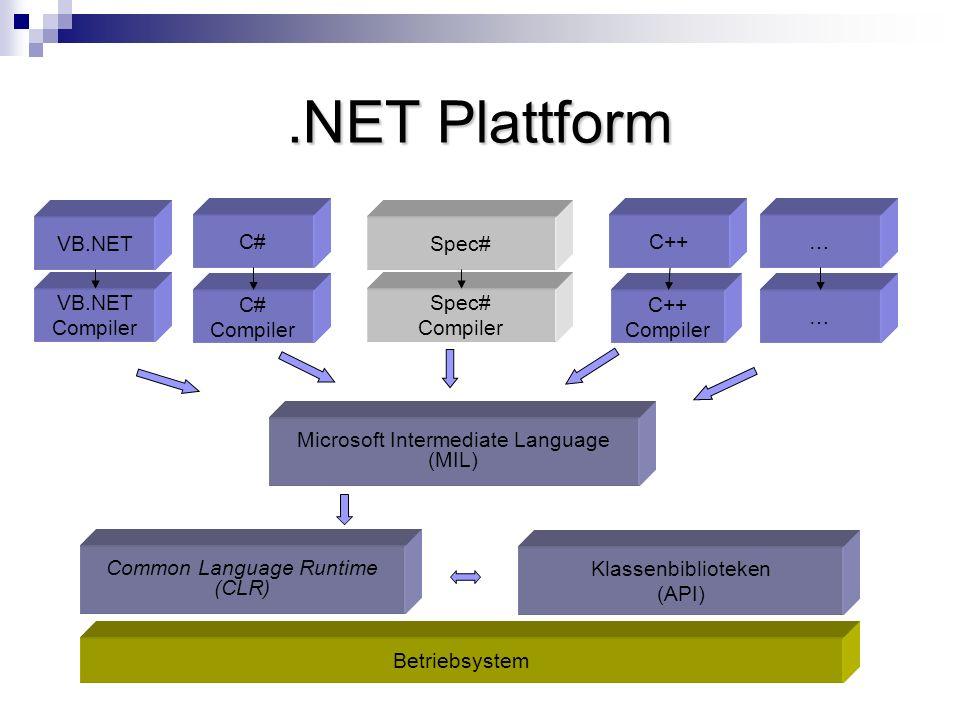 .NET Plattform VB.NET C# Spec# C++… VB.NET Compiler C# Compiler Spec# Compiler C++ Compiler … Microsoft Intermediate Language (MIL) Common Language Ru