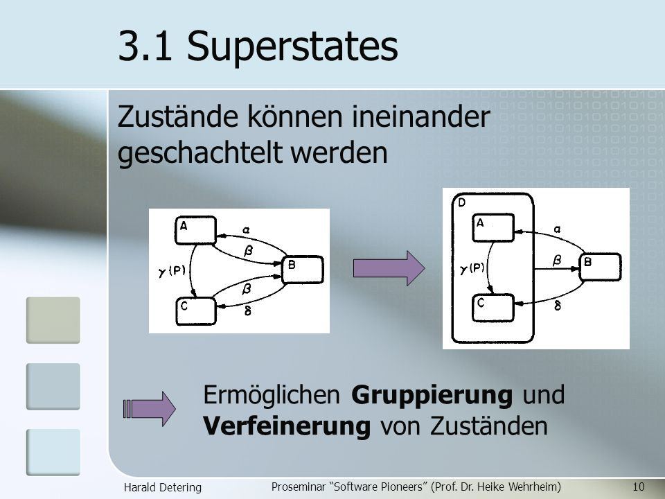 Harald Detering Proseminar Software Pioneers (Prof. Dr. Heike Wehrheim)10 3.1 Superstates Zustände können ineinander geschachtelt werden Ermöglichen G