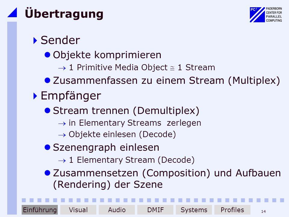 14 Übertragung Sender Objekte komprimieren 1 Primitive Media Object 1 Stream Zusammenfassen zu einem Stream (Multiplex) Empfänger Stream trennen (Demu