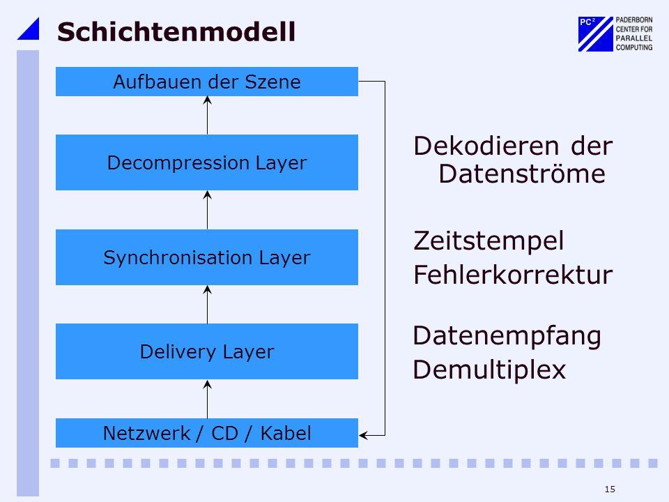 15 Schichtenmodell Dekodieren der Datenströme Netzwerk / CD / Kabel Delivery Layer Synchronisation Layer Decompression Layer Aufbauen der Szene Zeitst