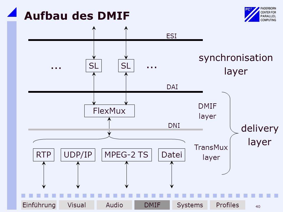 40 Aufbau des DMIF FlexMux RTPUDP/IPMPEG-2 TSDatei SL... synchronisation layer delivery layer DMIF layer TransMux layer DAI DNI ESI EinführungDMIFAudi