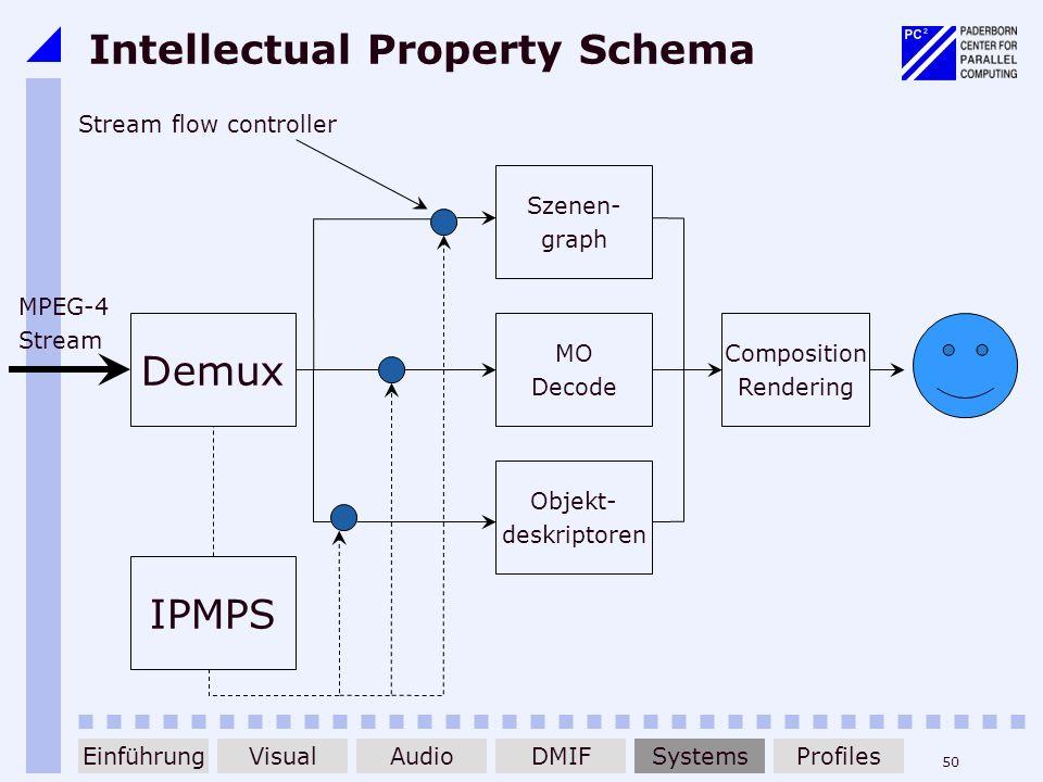 50 Intellectual Property Schema Szenen- graph Demux MPEG-4 Stream MO Decode Objekt- deskriptoren Composition Rendering IPMPS Stream flow controller Ei