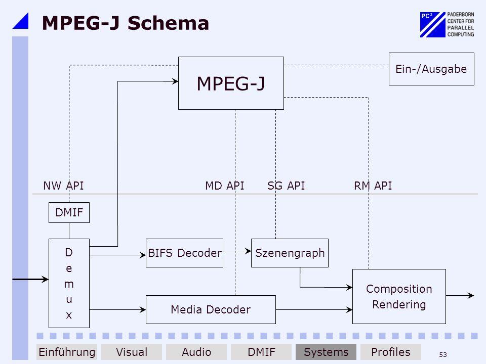 53 MPEG-J Schema MPEG-J Ein-/Ausgabe NW API MD APISG API RM API DMIF DemuxDemux BIFS DecoderSzenengraph Media Decoder Composition Rendering Einführung