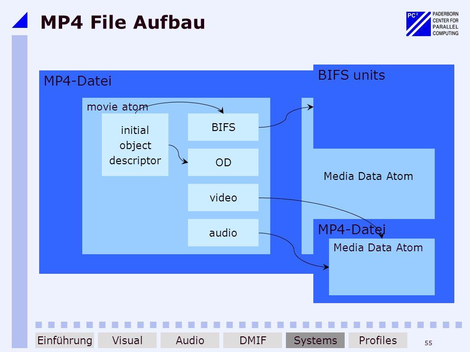 55 MP4 File Aufbau MP4-Datei movie atom Media Data Atom initial object descriptor BIFS OD video audio MP4-Datei BIFS units Media Data Atom EinführungD
