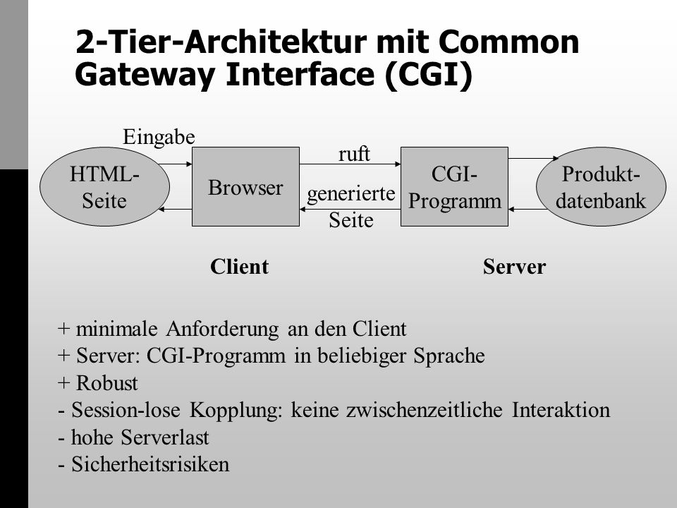 2-Tier-Architektur mit Common Gateway Interface (CGI) CGI- Programm Browser Produkt- datenbank HTML- Seite + minimale Anforderung an den Client + Server: CGI-Programm in beliebiger Sprache + Robust - Session-lose Kopplung: keine zwischenzeitliche Interaktion - hohe Serverlast - Sicherheitsrisiken Client Server ruft generierte Seite Eingabe