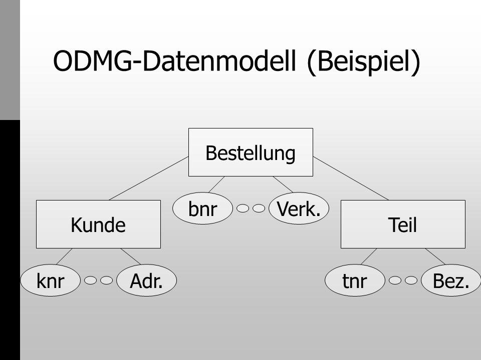 ODMG-Datenmodell (Beispiel) class Bestellung (extent Bestellungen) { attribute int bnr ; attribute string verkäufer ; relationship Teil teil inverse Teil::best ; relationship Kunde ku inverse Kunde::best ;...