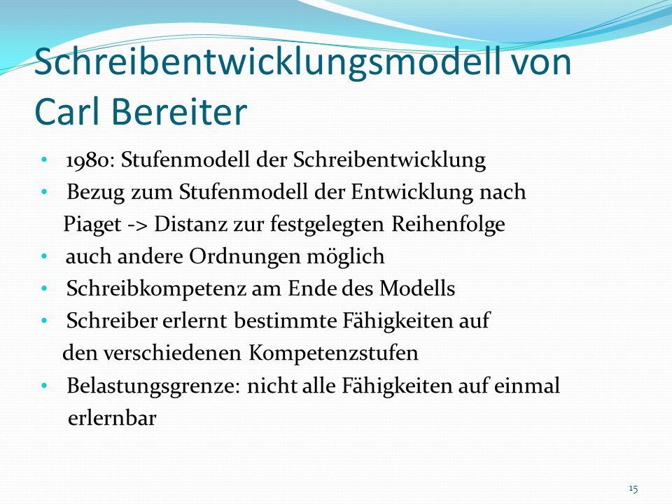 Schreibentwicklungsmodell von Carl Bereiter 1980: Stufenmodell der Schreibentwicklung Bezug zum Stufenmodell der Entwicklung nach Piaget -> Distanz zu