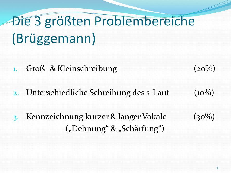 Die 3 größten Problembereiche (Brüggemann) 1. Groß- & Kleinschreibung (20%) 2. Unterschiedliche Schreibung des s-Laut (10%) 3. Kennzeichnung kurzer &