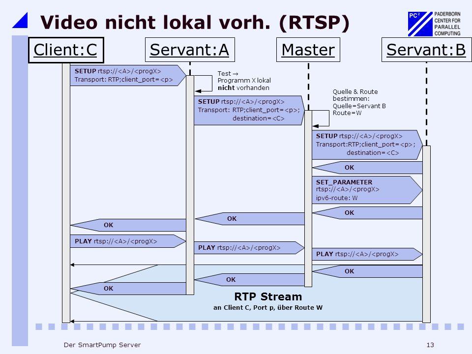 13Der SmartPump Server PLAY rtsp:// / RTP Stream an Client C, Port p, über Route W OK PLAY rtsp:// / OK SET_PARAMETER rtsp:// / ipv6-route: W OK SETUP rtsp:// / Transport:RTP;client_port= ; destination= SETUP rtsp:// / Transport:RTP;client_port= ; destination= SETUP rtsp:// / Transport: RTP;client_port= Video nicht lokal vorh.