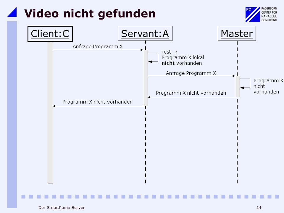 14Der SmartPump Server Video nicht gefunden Client:C Servant:AMaster Anfrage Programm X Test Programm X lokal nicht vorhanden Anfrage Programm X Programm X nicht vorhanden