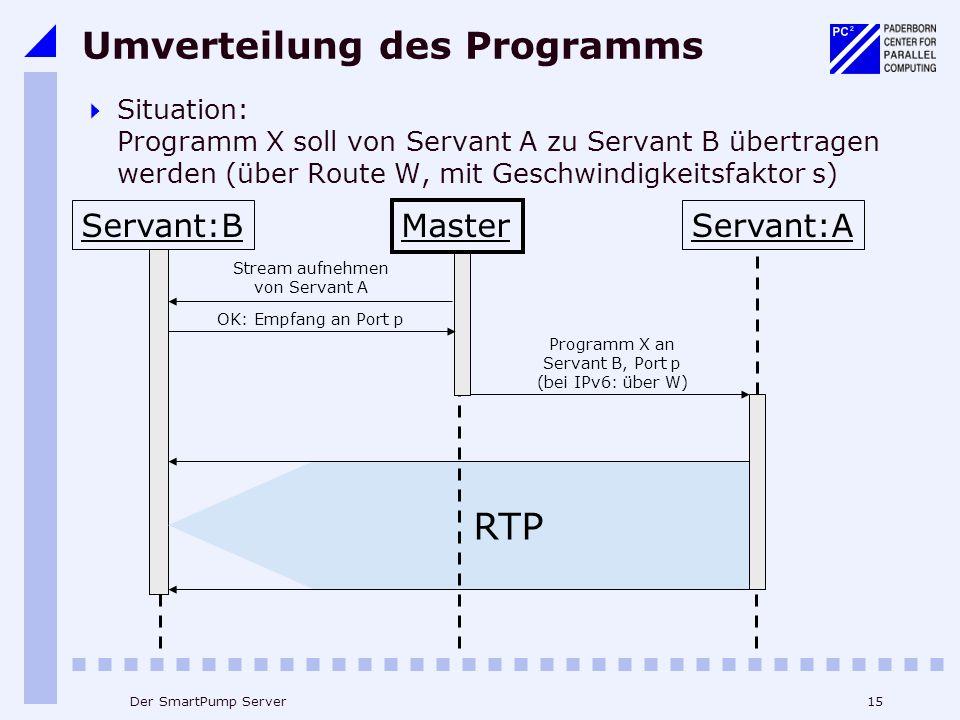 15Der SmartPump Server Umverteilung des Programms Situation: Programm X soll von Servant A zu Servant B übertragen werden (über Route W, mit Geschwindigkeitsfaktor s) RTP Programm X an Servant B, Port p (bei IPv6: über W) Stream aufnehmen von Servant A OK: Empfang an Port p Servant:BServant:A Master