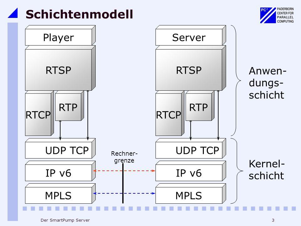 3Der SmartPump Server IP v4 MPLS UDP TCP Schichtenmodell RTCP RTSP Player RTP Kernel- schicht RTCP RTSP Server RTP Anwen- dungs- schicht IP v6 Rechner- grenze
