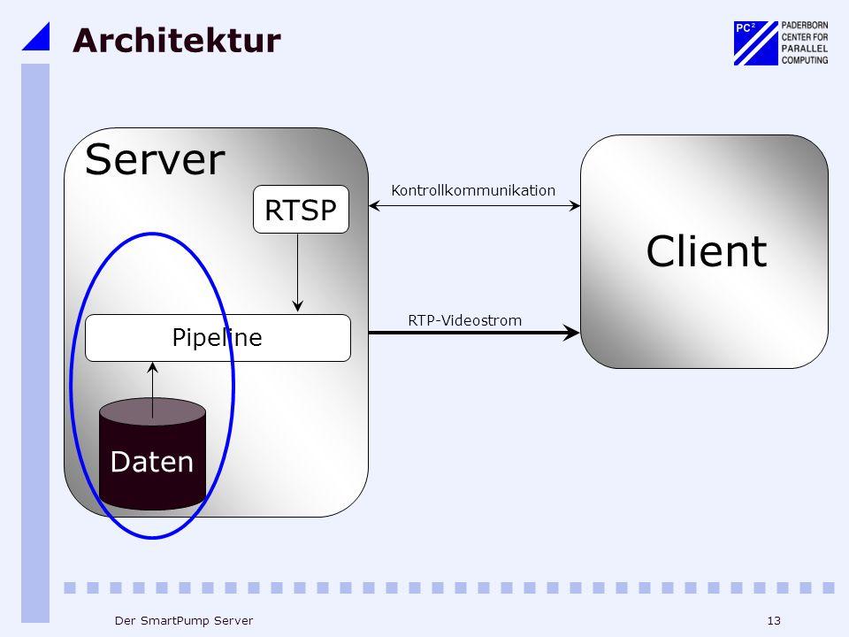 13Der SmartPump Server Architektur Kontrollkommunikation RTP-Videostrom Client Server RTSP Pipeline Daten