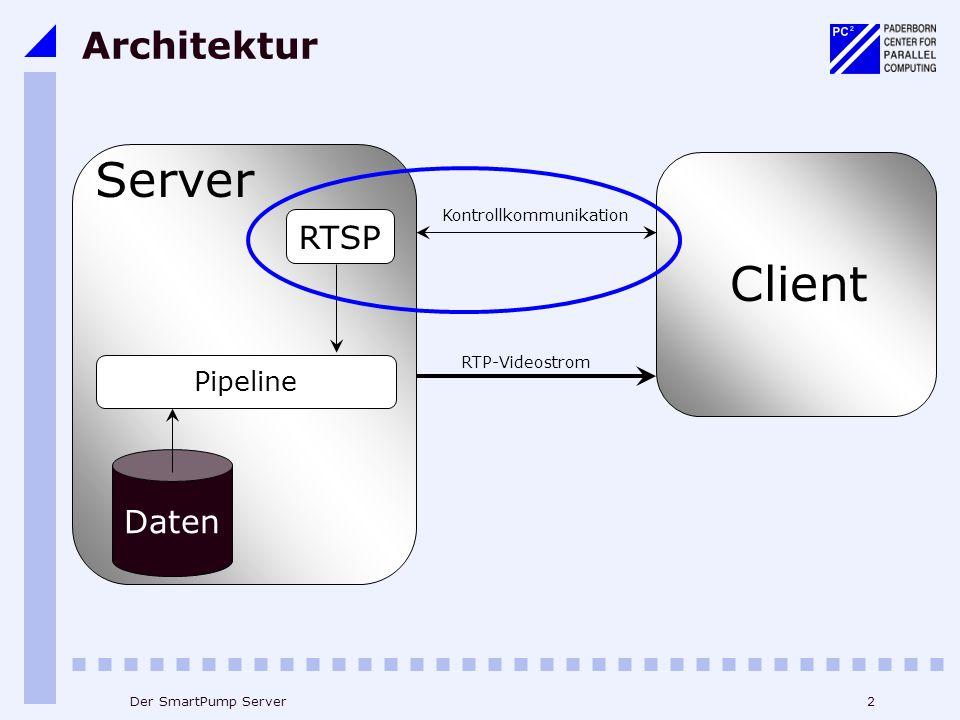 2Der SmartPump Server Architektur Kontrollkommunikation RTP-Videostrom Client Server RTSP Pipeline Daten