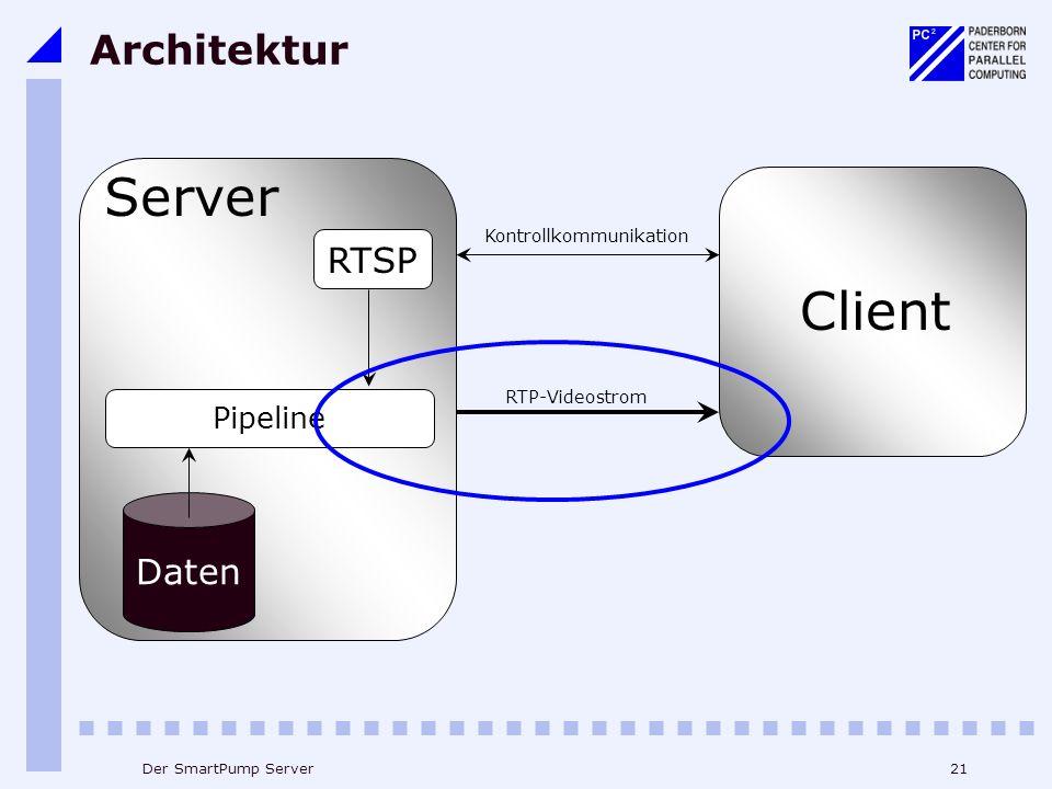 21Der SmartPump Server Architektur Kontrollkommunikation RTP-Videostrom Client Server RTSP Pipeline Daten