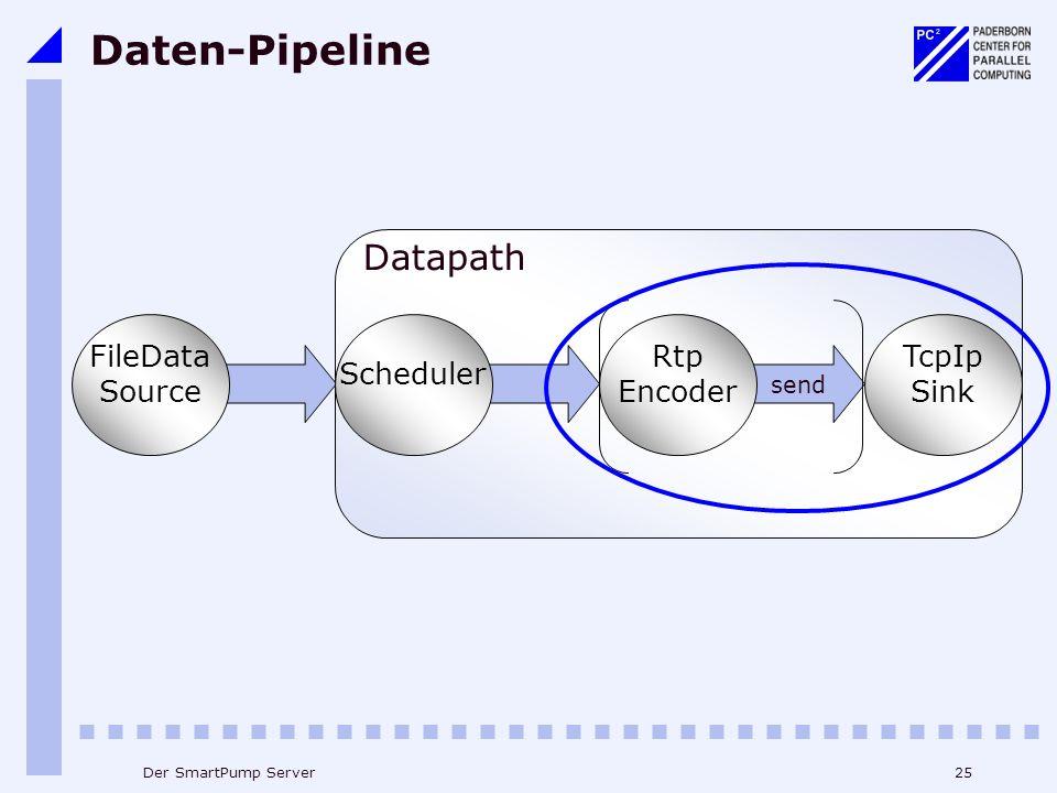 25Der SmartPump Server Datapath Daten-Pipeline TcpIp Sink FileData Source send Rtp Encoder Scheduler