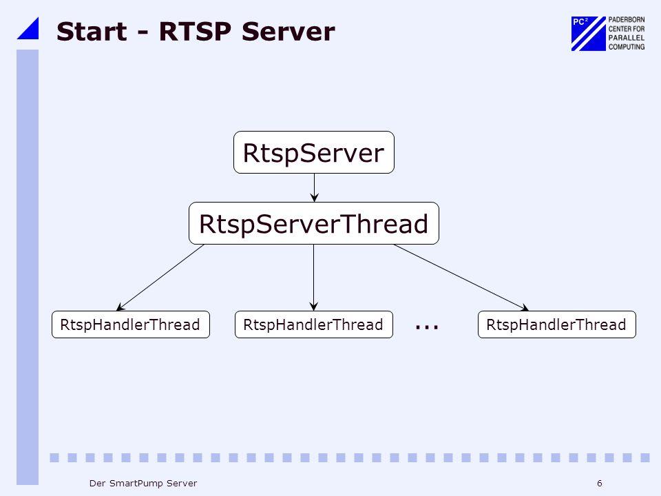 6Der SmartPump Server Start - RTSP Server RtspServer RtspServerThread RtspHandlerThread... RtspHandlerThread