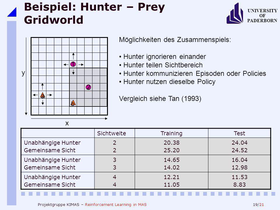 19/21 UNIVERSITY OF PADERBORN Projektgruppe KIMAS – Reinforcement Learning in MAS Beispiel: Hunter – Prey Gridworld Möglichkeiten des Zusammenspiels: